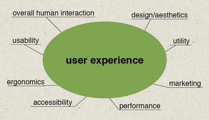 01-diseño-web-experiencia-del-usuario