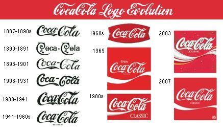 diseño-logotipos-evolucionado-tiempo-2