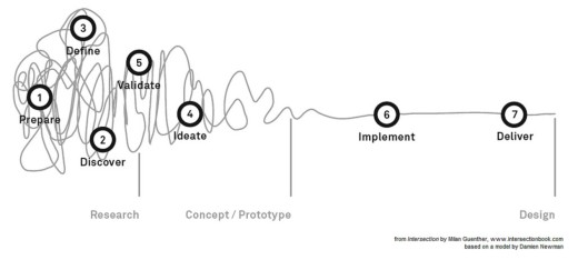 hábitos-diseñadores-ineficientes-7